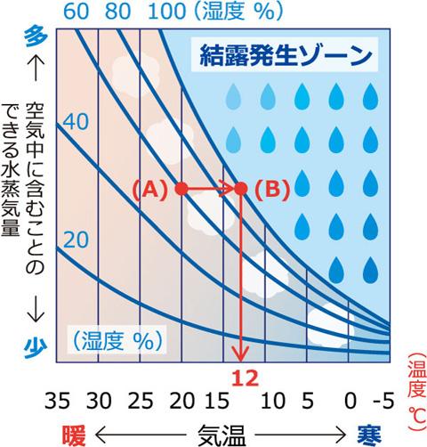 結露が発生する温度のグラフ 露点グラフ