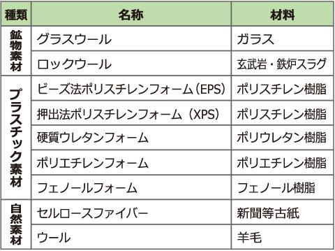 断熱材の種類と材料 グラスウール ロックウール ビーズ法ポリスチレンフォーム(EPS) 押出法ポリスチレンフォーム(XPS) 硬質ウレタンフォーム ポリエチレンフォーム フェノールフォーム セルロースファイバー ウール