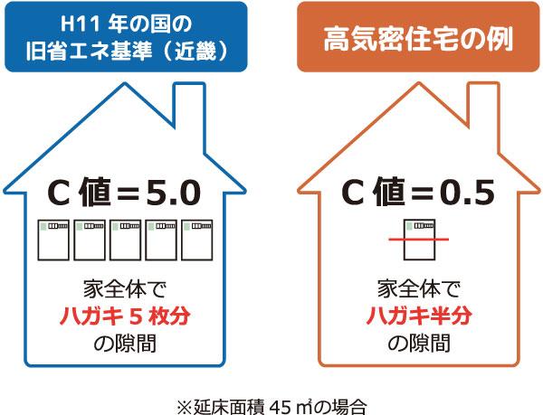 旧省エネルギー基準のC値=5.0は家全体でハガキ5枚分の隙間 高気密住宅C値=0.5は家全体でハガキ半分の隙間