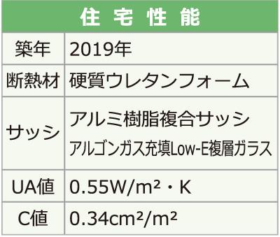 福知山市T様邸住宅性能 断熱材 硬質ウレタンフォーム アルミ樹脂複合サッシ アルゴンガス充填Low-E複層ガラス UA値0.55 C値0.34