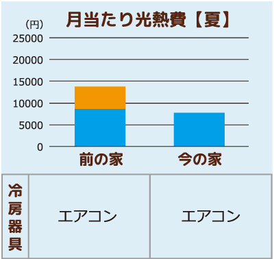 福知山市T様邸夏の月当たり光熱費