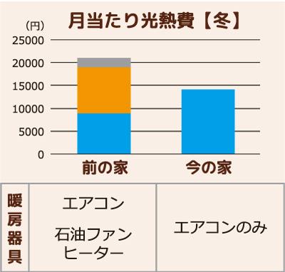 福知山市T様邸冬の月当たり光熱費