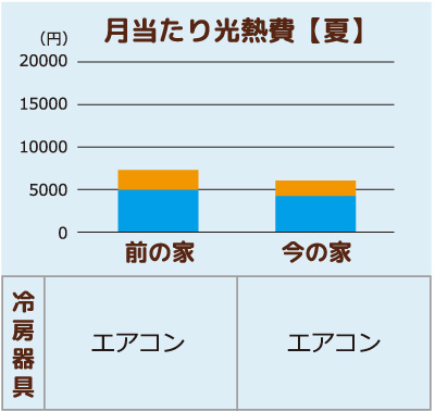京都市H様邸冬の月当たり光熱費