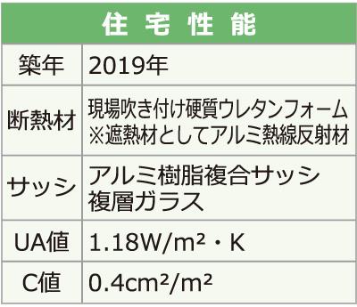 M様邸住宅性能 断熱材 現場吹き付け硬質ウレタンフォーム 遮熱材としてアルミ熱線反射材 アルミ樹脂複合サッシ 複層ガラス UA値1.18 C値0.4