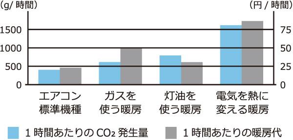 暖房機器別CO2発生量と暖房代